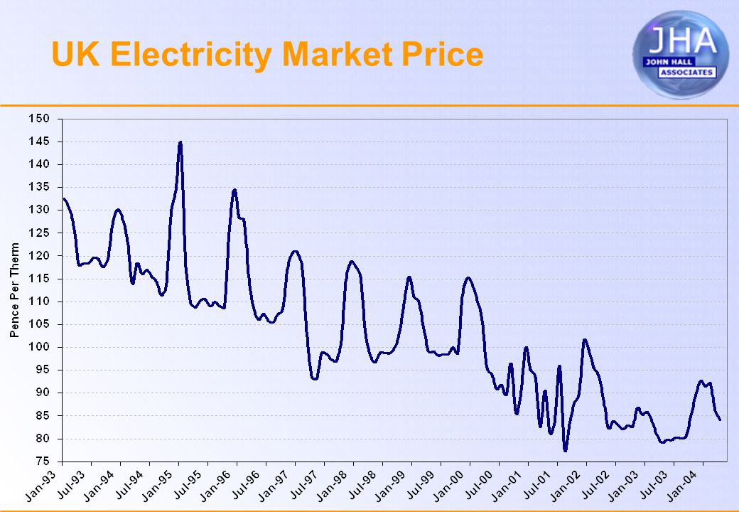 UK Electricity Market Price