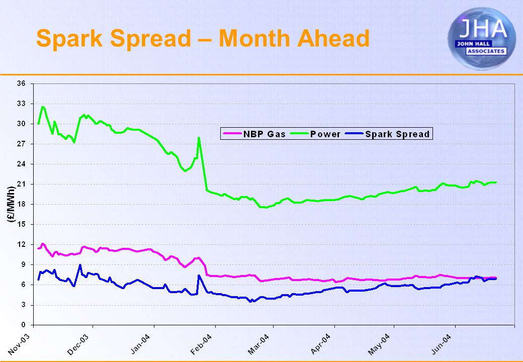 Spark Spread – Month Ahead