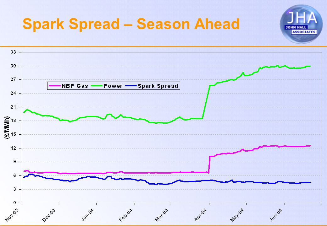 Spark Spread – Season Ahead