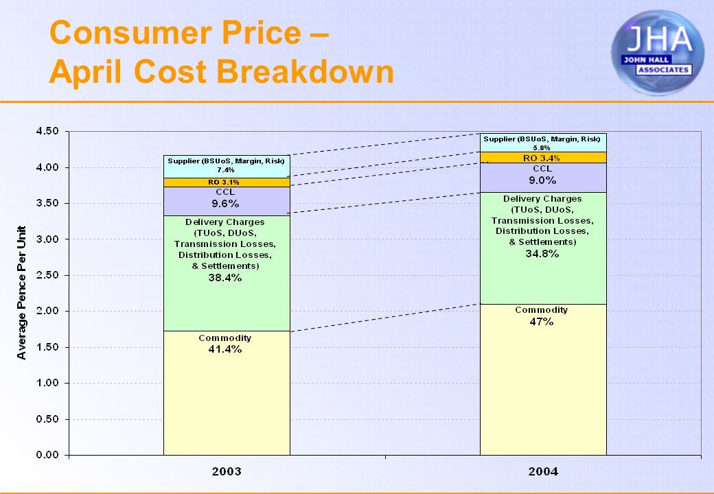 Consumer Price – April Cost Breakdown