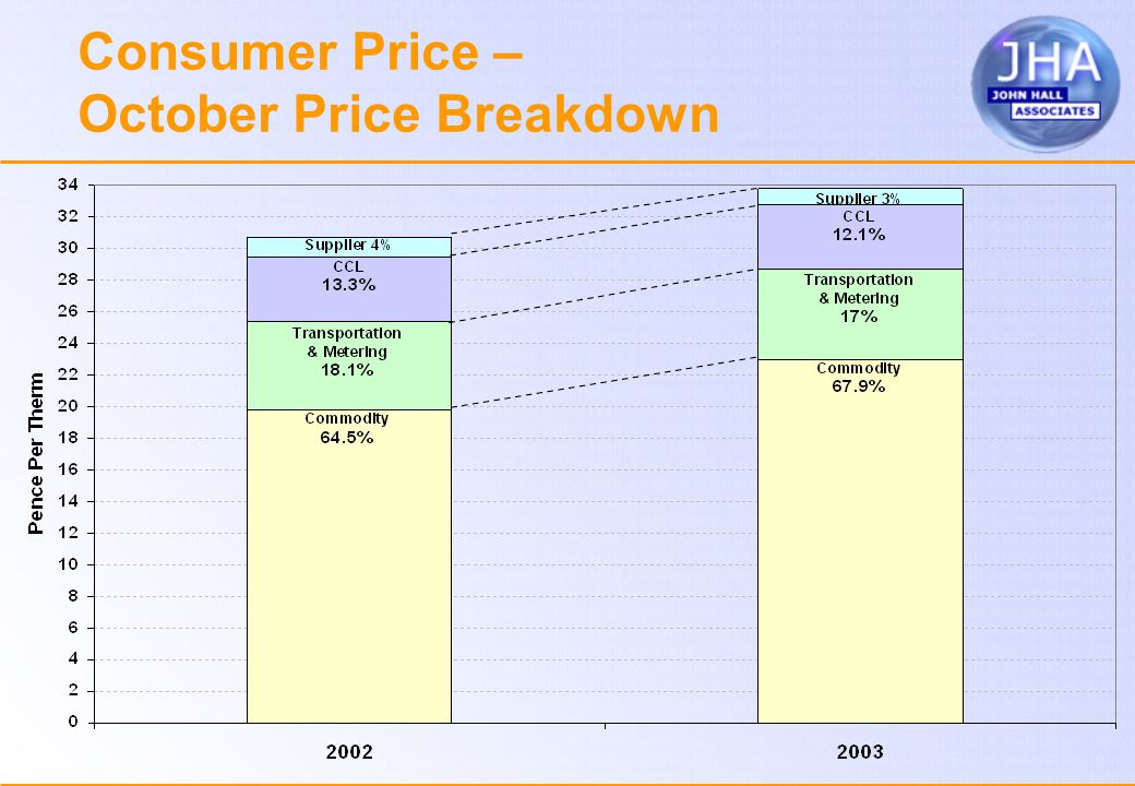 Consumer Price – October Price Breakdown