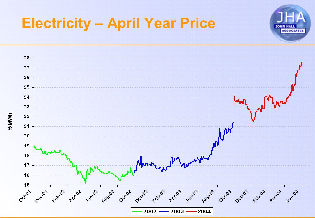 Electricity – April Year Price