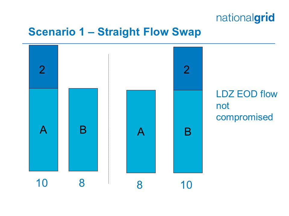 Scenario 1 – Straight Flow Swap AB BA 108 8 LDZ EOD flow not compromised 22