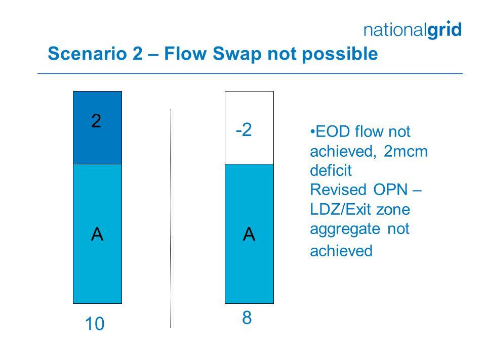 Scenario 2 – Flow Swap not possible AA 10 8 -2 EOD flow not achieved, 2mcm deficit Revised OPN – LDZ/Exit zone aggregate not achieved 2