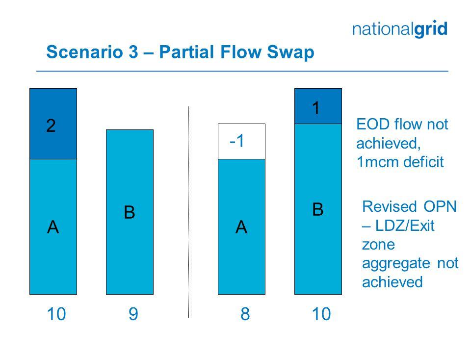 Scenario 3 – Partial Flow Swap A B 10 B 9 A 8 EOD flow not achieved, 1mcm deficit Revised OPN – LDZ/Exit zone aggregate not achieved 2 1