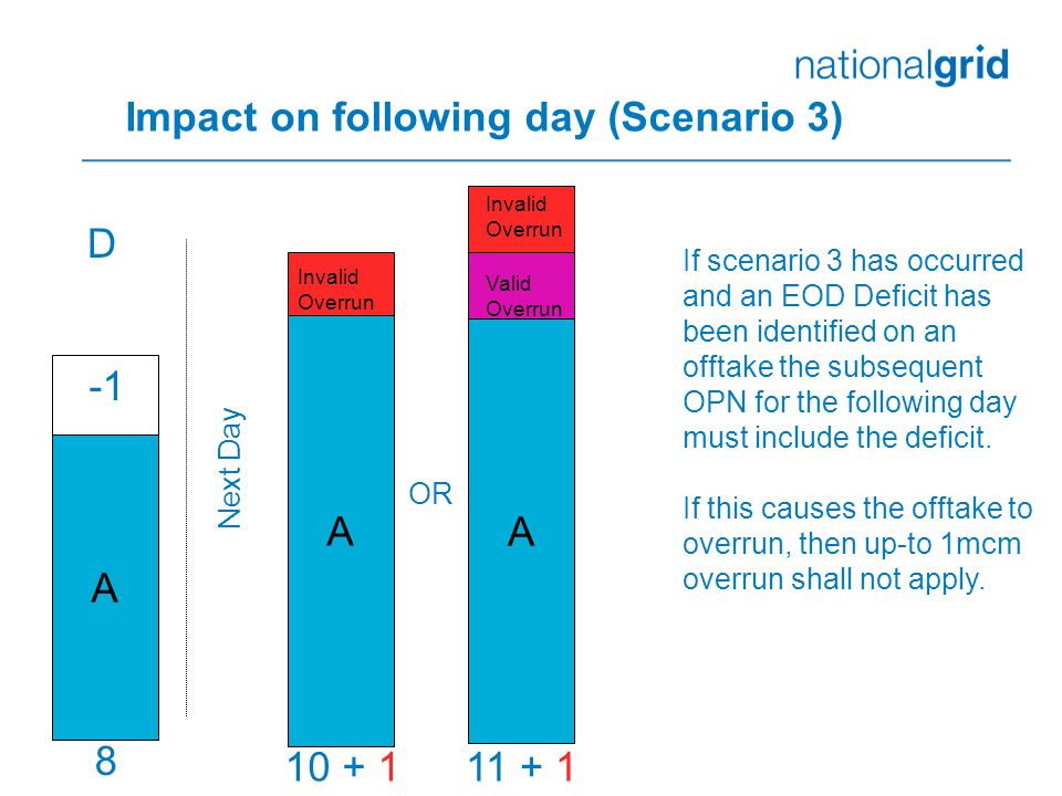 Impact on following day (Scenario 3) 10 + 1 A A Invalid Overrun 8 If scenario 3 has occurred and an EOD Deficit has been identified on an offtake the subsequent OPN for the following day must include the deficit.