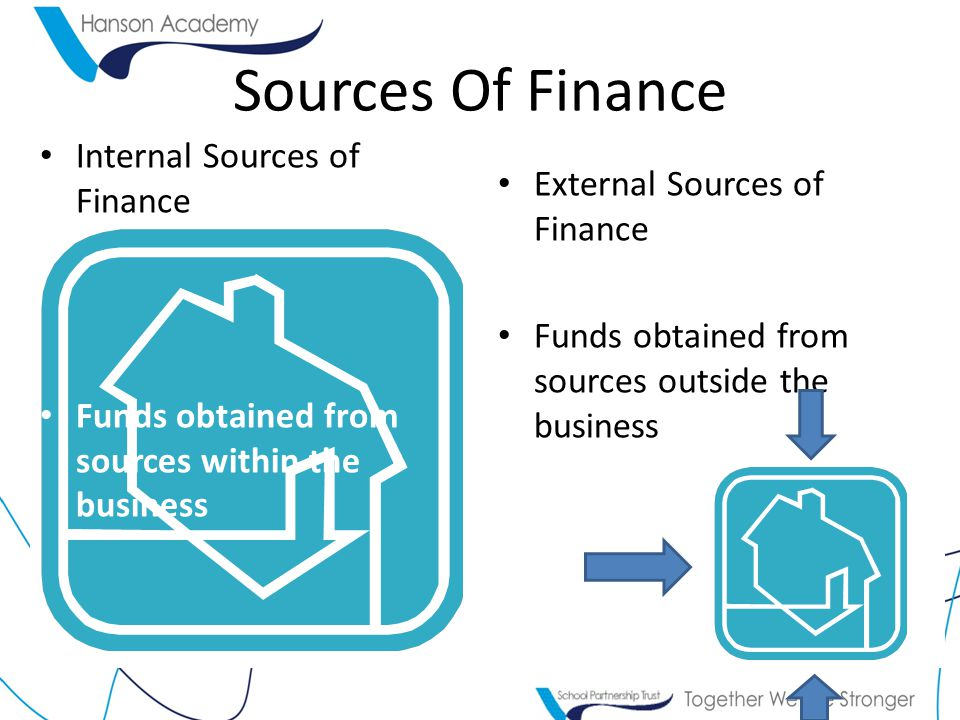 Internal Sources of Finance Funds obtained from sources within the business External Sources of Finance Funds obtained from sources outside the busine