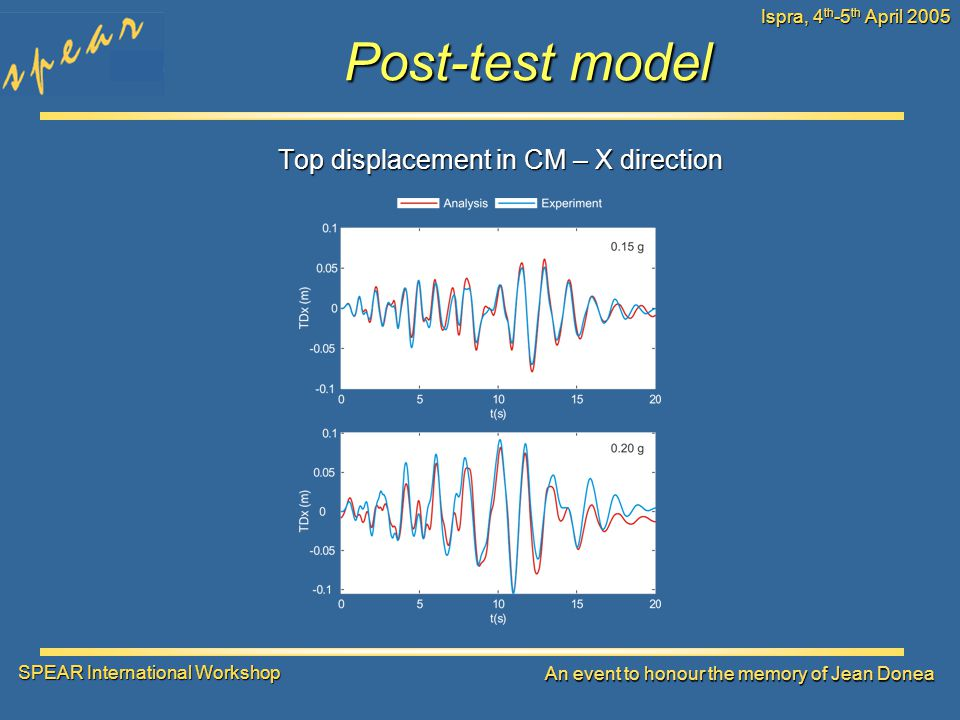 SPEAR International Workshop An event to honour the memory of Jean Donea Ispra, 4 th -5 th April 2005 Post-test model Top displacement in CM – X direction