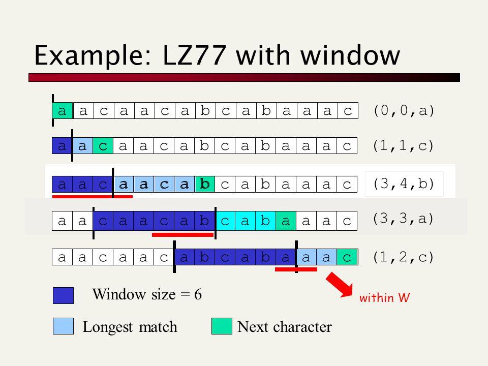 aacaacabcabaaac (3,4,b) aacaacabcabaaac (1,1,c) aacaacabcabaaac Example: LZ77 with window a acaacabcabaaac (0,0,a) aacaacabcabaaac Window size = 6 Longest matchNext character aacaacabcabaaac caacaacababaaaccaacaacababaaac (3,3,a) aacaacabcabaaac (1,2,c) within W