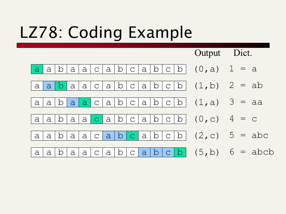 LZ78: Coding Example aabaacabcabcb (0,a) 1 = a Dict.Output aabaacabcabcb (1,b) 2 = ab aabaacabcabcb (1,a) 3 = aa aabaacabcabcb (0,c) 4 = c aabaacabcabcb (2,c) 5 = abc aabaacabcabcb (5,b) 6 = abcb