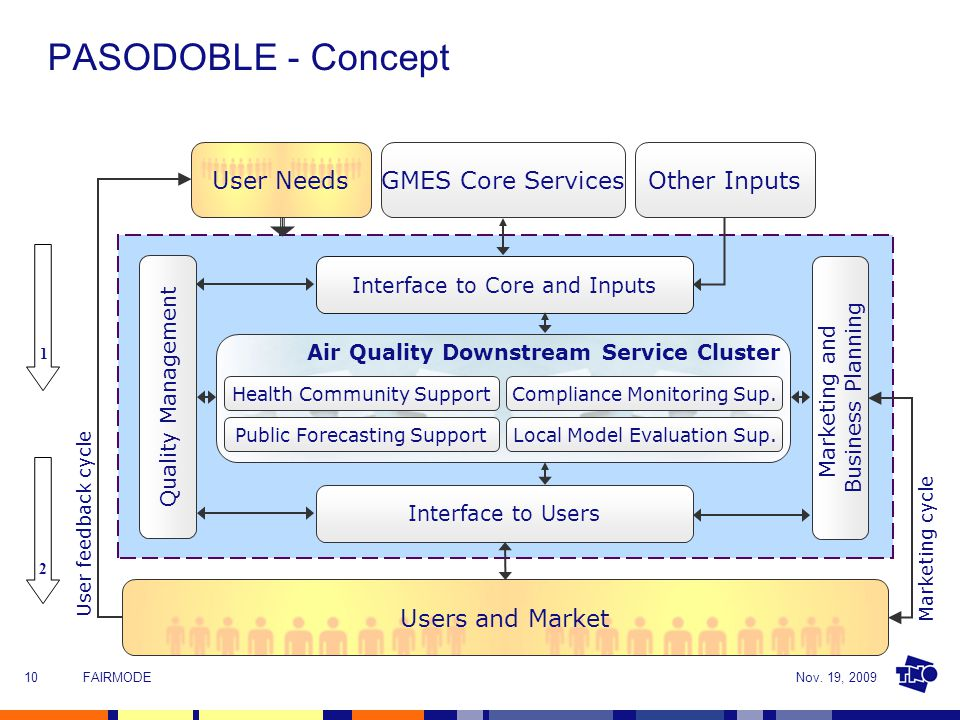 Nov. 19, 2009FAIRMODE10 Interface to Core and Inputs Interface to Users Quality Management Marketing and Business Planning GMES Core ServicesOther Inp