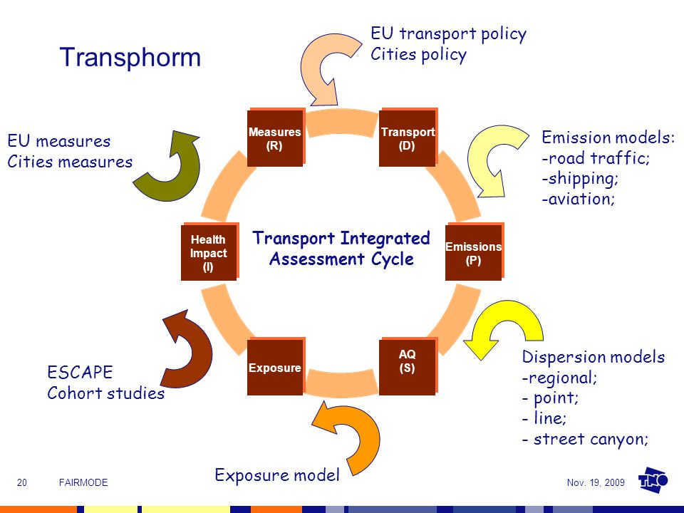 Nov. 19, 2009FAIRMODE20 Transport Integrated Assessment Cycle Emission models: -road traffic; -shipping; -aviation; Dispersion models -regional; - poi