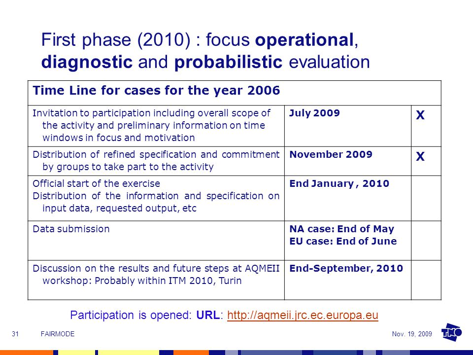 Nov. 19, 2009FAIRMODE31 First phase (2010) : focus operational, diagnostic and probabilistic evaluation Time Line for cases for the year 2006 Invitati
