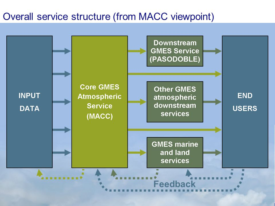 Nov. 19, 2009FAIRMODE8 Overall service structure (from MACC viewpoint) Feedback