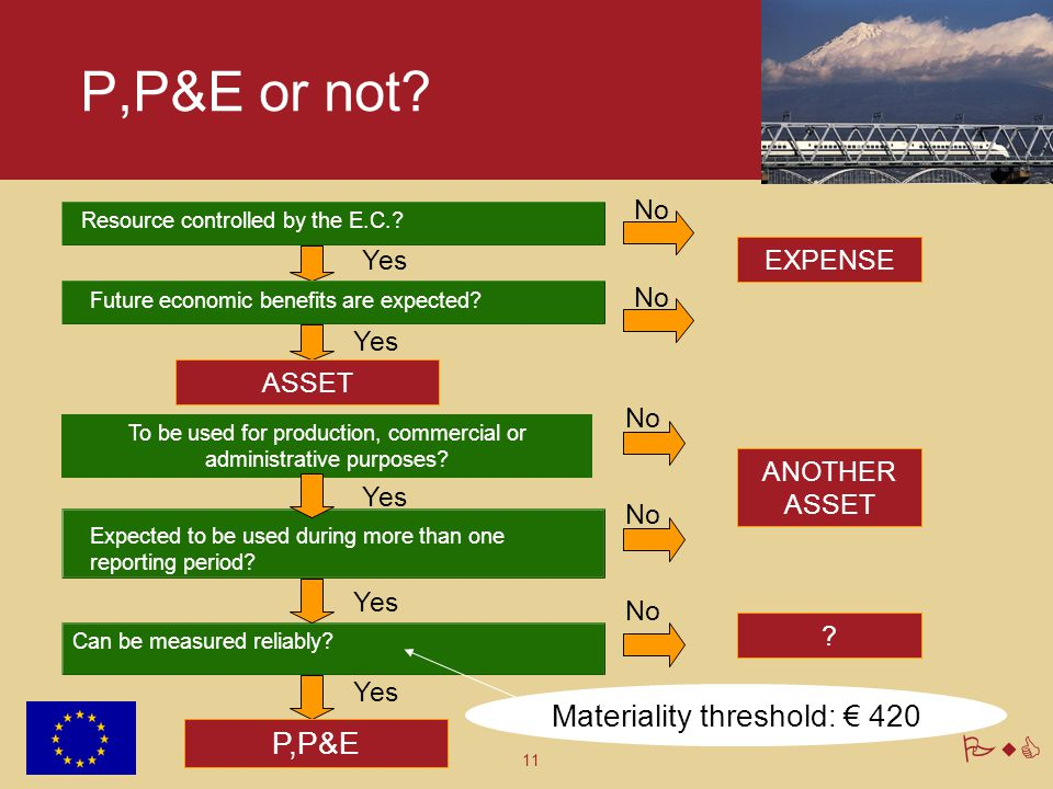11 PwC P,P&E or not? Future economic benefits are expected? Expected to be used during more than one reporting period? Can be measured reliably? ASSET