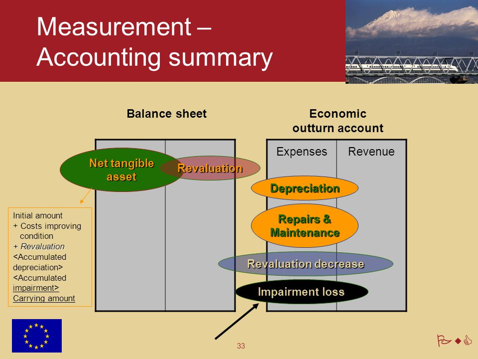 33 PwC Measurement – Accounting summary Balance sheet Net tangible asset Revaluation ExpensesRevenue Economic outturn account Depreciation Repairs & M