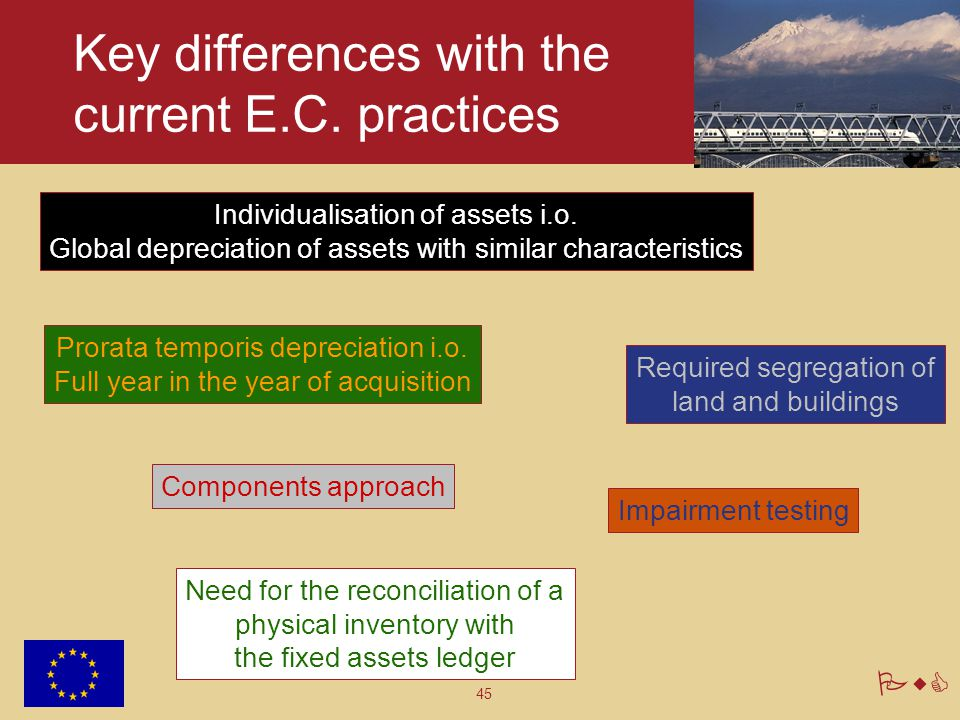 45 PwC Key differences with the current E.C. practices Individualisation of assets i.o. Global depreciation of assets with similar characteristics Pro