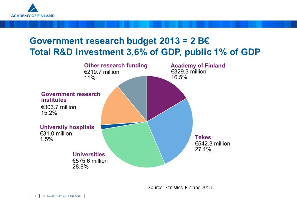3 © ACADEMY OF FINLAND Government research budget 2013 = 2 B€ Total R&D investment 3,6% of GDP, public 1% of GDP Source: Statistics Finland 2013