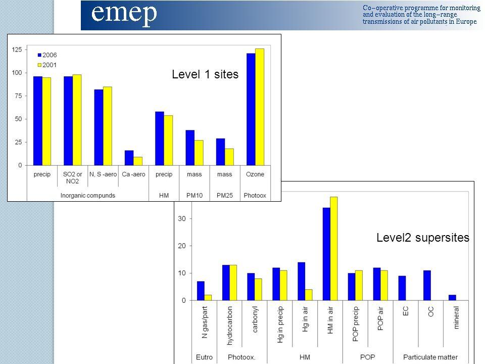 Level 1 sites Level2 supersites Level 1 sites