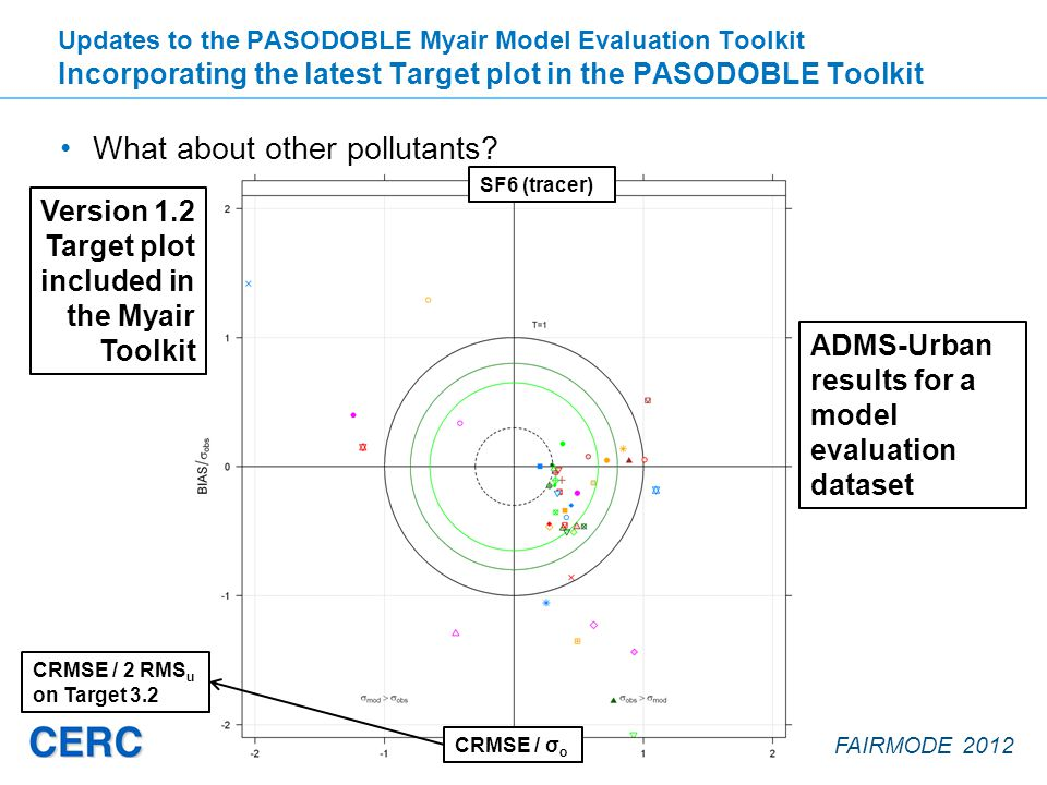 FAIRMODE 2012 What about other pollutants? Updates to the PASODOBLE Myair Model Evaluation Toolkit Incorporating the latest Target plot in the PASODOB