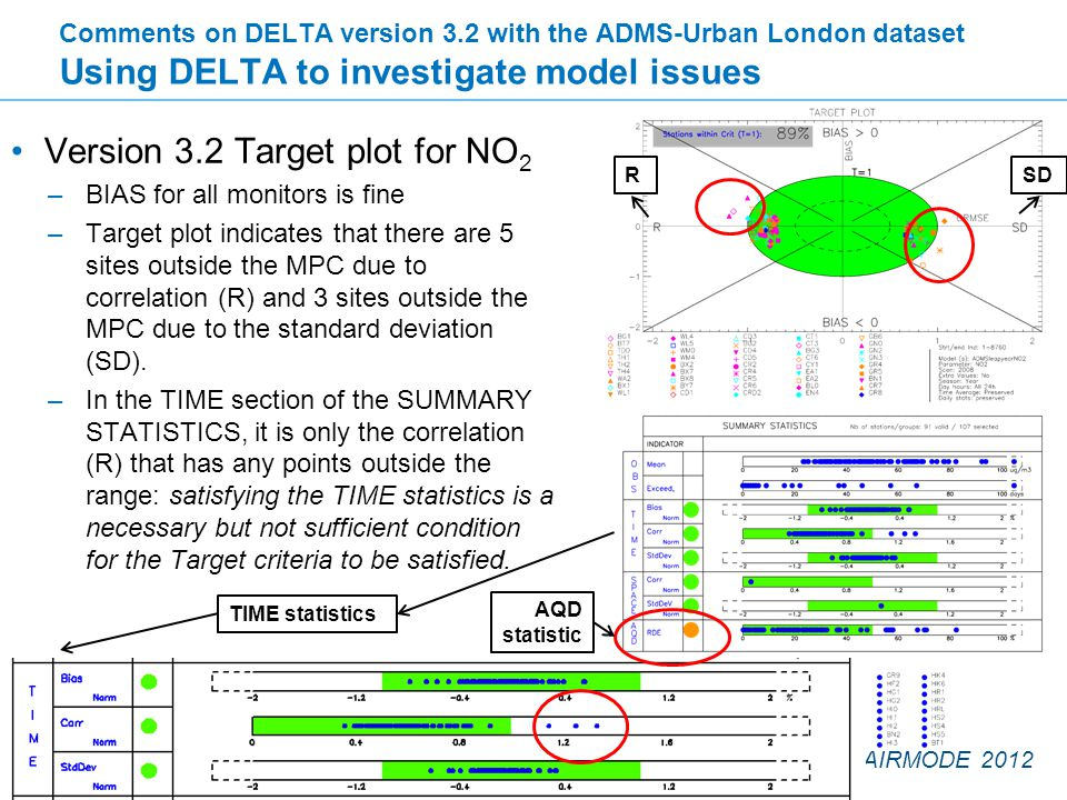 FAIRMODE 2012 Version 3.2 Target plot for NO 2 –BIAS for all monitors is fine –Target plot indicates that there are 5 sites outside the MPC due to correlation (R) and 3 sites outside the MPC due to the standard deviation (SD).