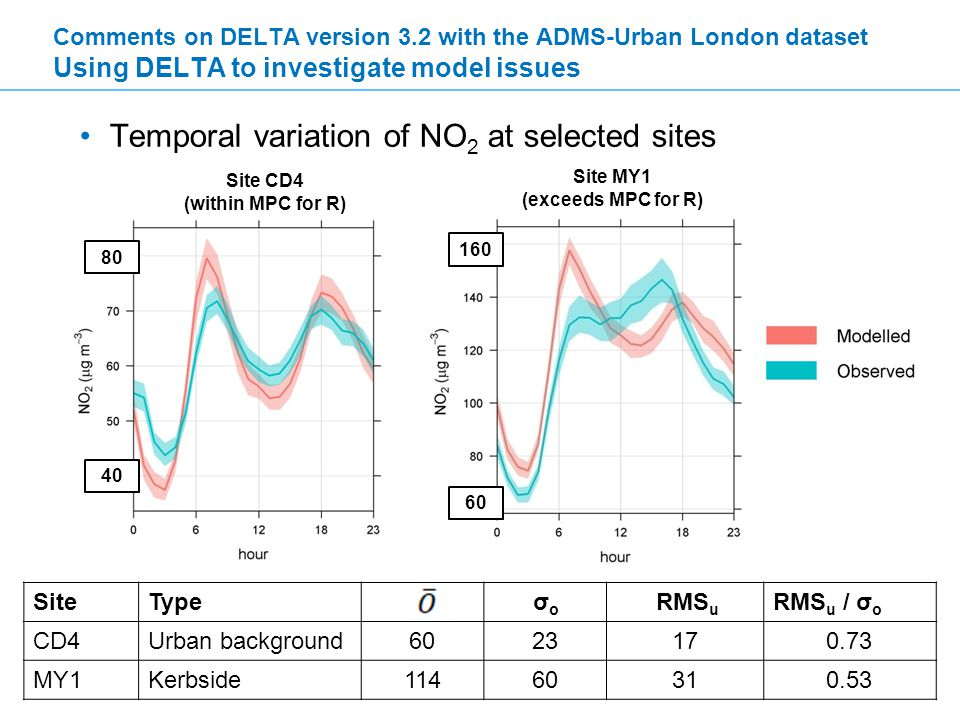 FAIRMODE 2012 Temporal variation of NO 2 at selected sites Comments on DELTA version 3.2 with the ADMS-Urban London dataset Using DELTA to investigate model issues Site CD4 (within MPC for R) Site MY1 (exceeds MPC for R) SiteType σ o RMS u RMS u / σ o CD4Urban background6023170.73 MY1Kerbside11460310.53 160 60 40 80