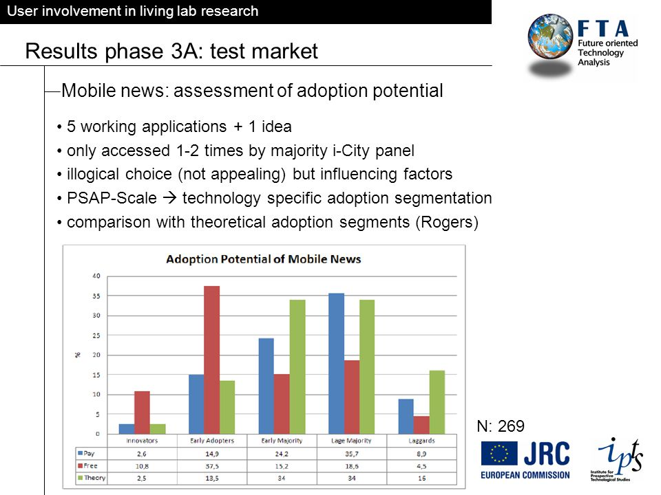 User involvement in living lab research Results phase 3A: test market Mobile news: assessment of adoption potential 5 working applications + 1 idea only accessed 1-2 times by majority i-City panel illogical choice (not appealing) but influencing factors PSAP-Scale  technology specific adoption segmentation comparison with theoretical adoption segments (Rogers) N: 269
