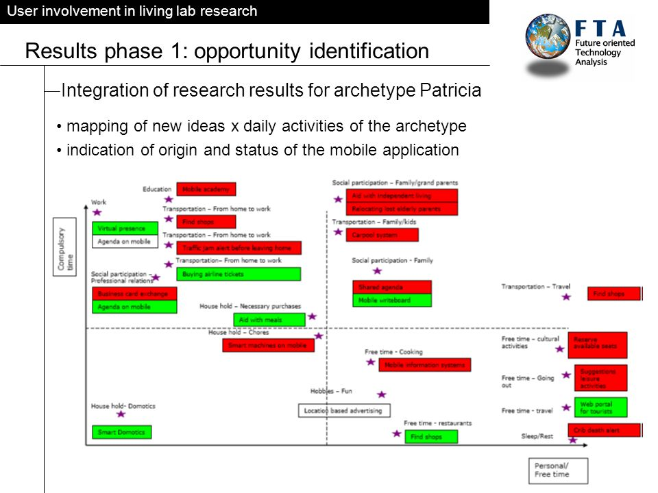 User involvement in living lab research Results phase 1: opportunity identification Integration of research results for archetype Patricia mapping of new ideas x daily activities of the archetype indication of origin and status of the mobile application