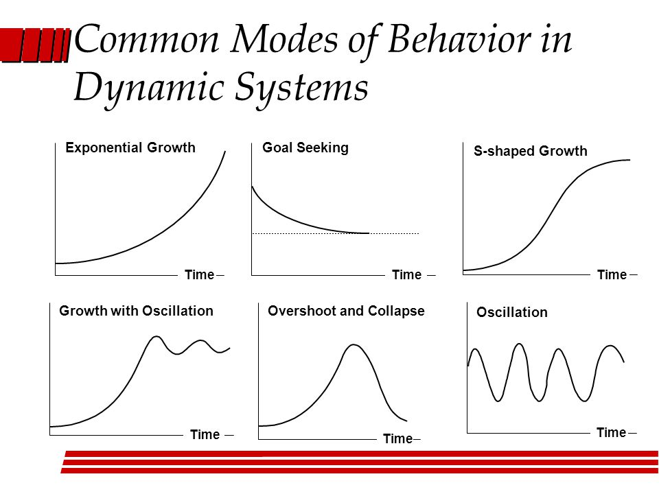 Oscillation Time Exponential Growth Time Goal Seeking Time S-shaped Growth Time Overshoot and Collapse Time Growth with Oscillation Time Common Modes of Behavior in Dynamic Systems