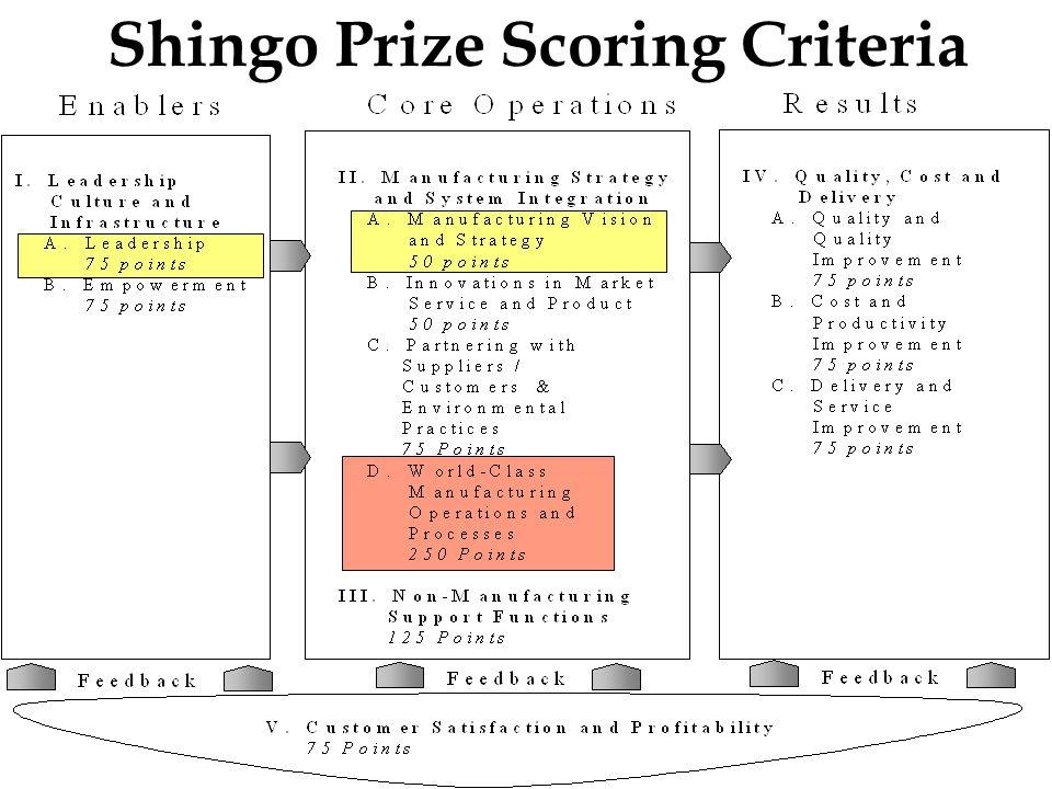 Shingo Prize Scoring Criteria