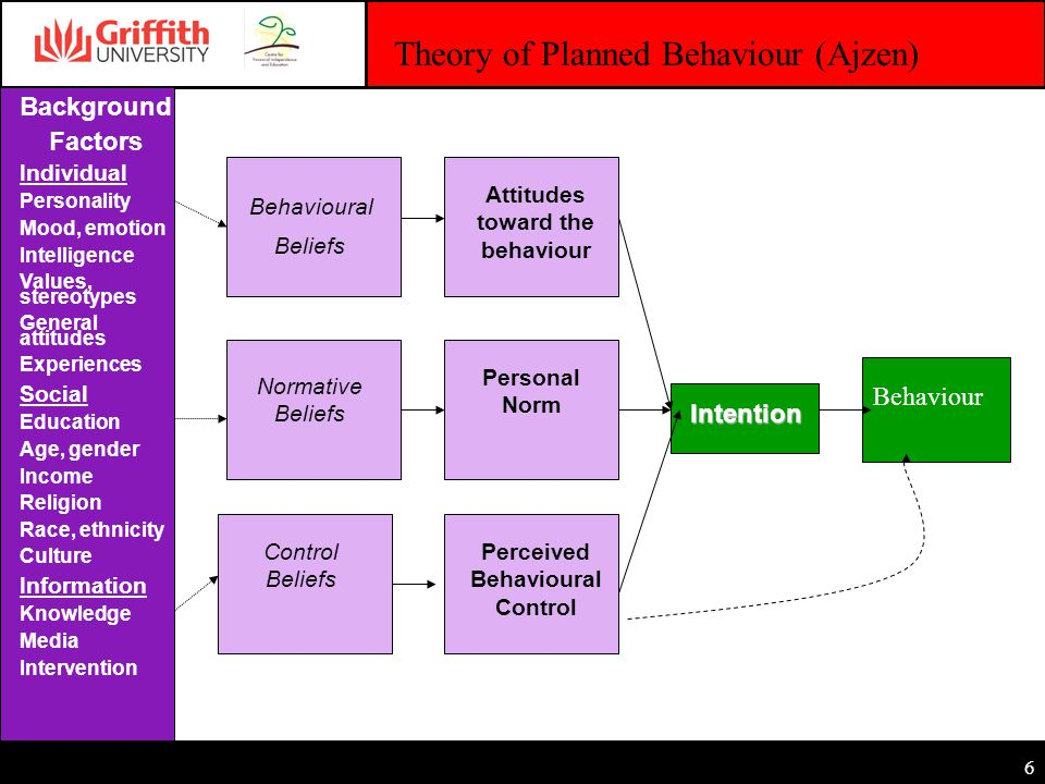 6 Behavioural Beliefs Background Factors Individual Personality Mood, emotion Intelligence Values, stereotypes General attitudes Experiences Social Education Age, gender Income Religion Race, ethnicity Culture Information Knowledge Media Intervention Normative Beliefs Control Beliefs Attitudes toward the behaviour Personal Norm Perceived Behavioural Control Intention Behaviour Theory of Planned Behaviour (Ajzen)
