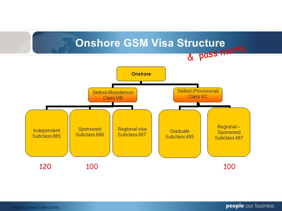 General Skilled Migration (GSM) Important requirements when applying for an Onshore visa Basic requirements for every onshore GSM visa (except subclass 887): 1.Meet the age requirement (under 45) 2.Meet the two year study requirement 3.Meet the English language threshold requirement AT TIME OF APPLICATION (except subclass 487 where test can be booked) 4.Be the holder of an 'eligible' visa 5.Nominate a 50 or 60 point skilled occupation from the Skilled Occupation List (SOL) (form 1121i) 6.Health and police clearances 7.Pay the correct Visa Application Charge (VAC) of $2525 (except subclass 485 & 887 - $230) Version 1 (Current 27 March 2008)