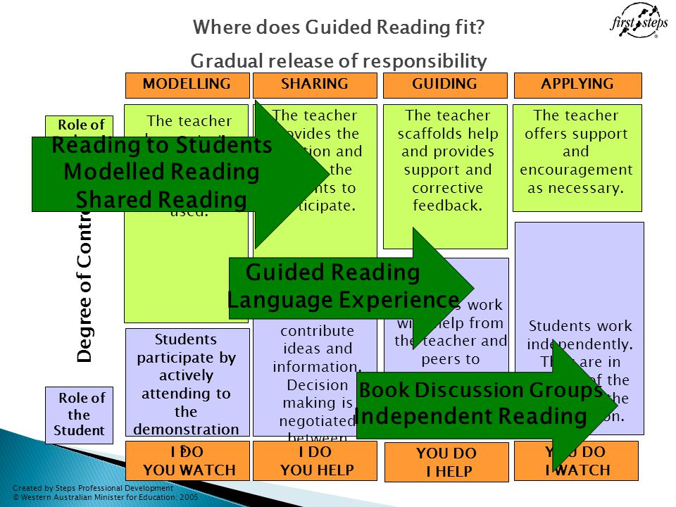 Where does Guided Reading fit.
