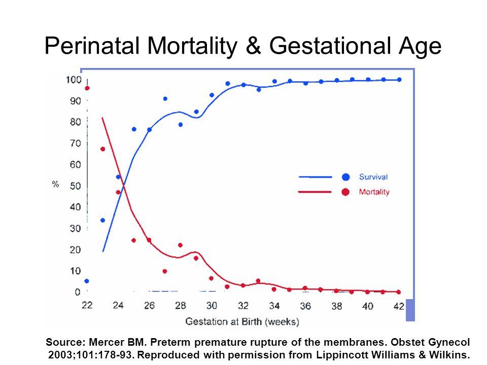 Perinatal Mortality & Gestational Age Source: Mercer BM.