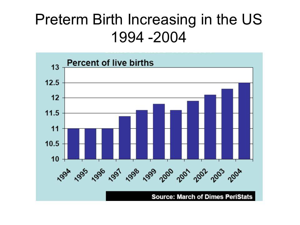 Preterm Birth Increasing in the US 1994 -2004