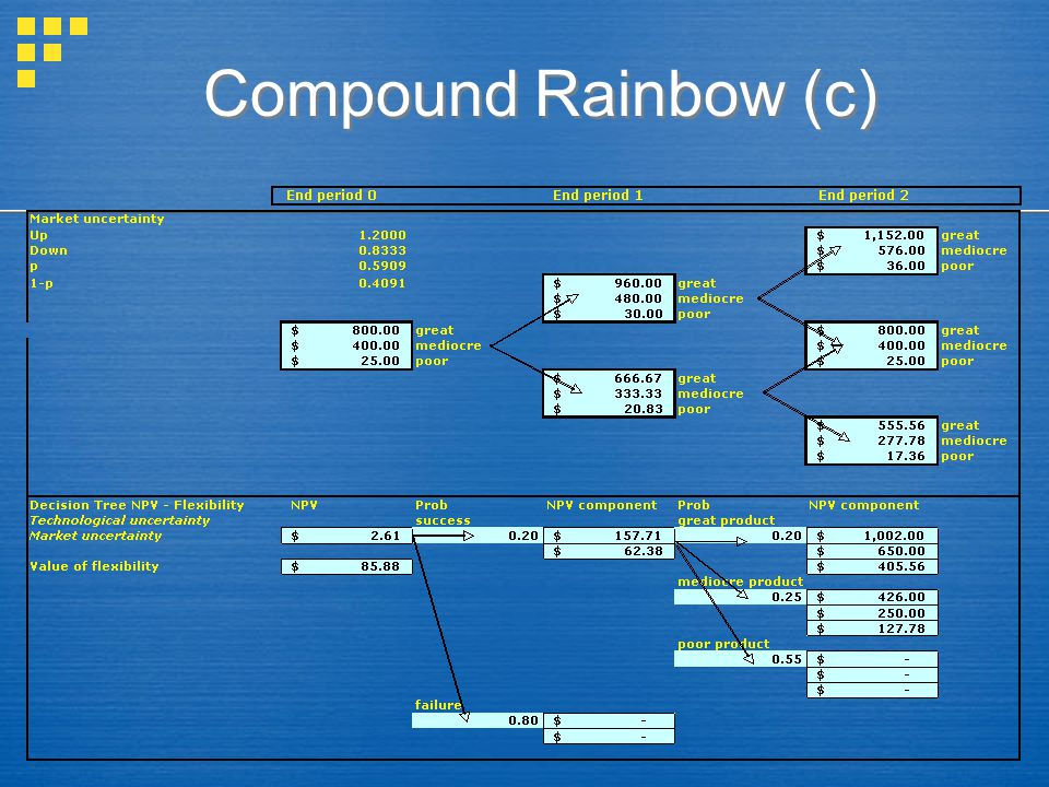 Compound Rainbow (c)