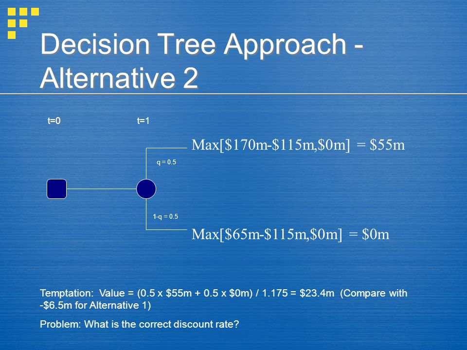 Decision Tree Approach - Alternative 2 t=0 Max[$170m-$115m,$0m] = $55m Max[$65m-$115m,$0m] = $0m q = 0.5 1-q = 0.5 t=1 Temptation: Value = (0.5 x $55m