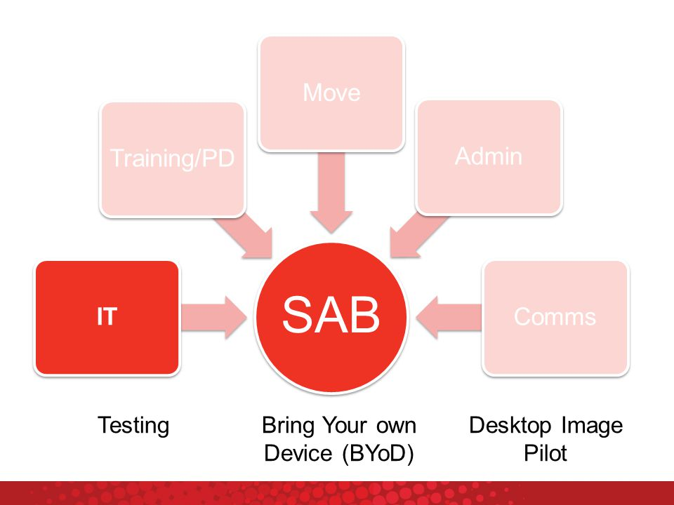 SAB ITTraining/PDMoveAdminComms TestingBring Your own Device (BYoD) Desktop Image Pilot