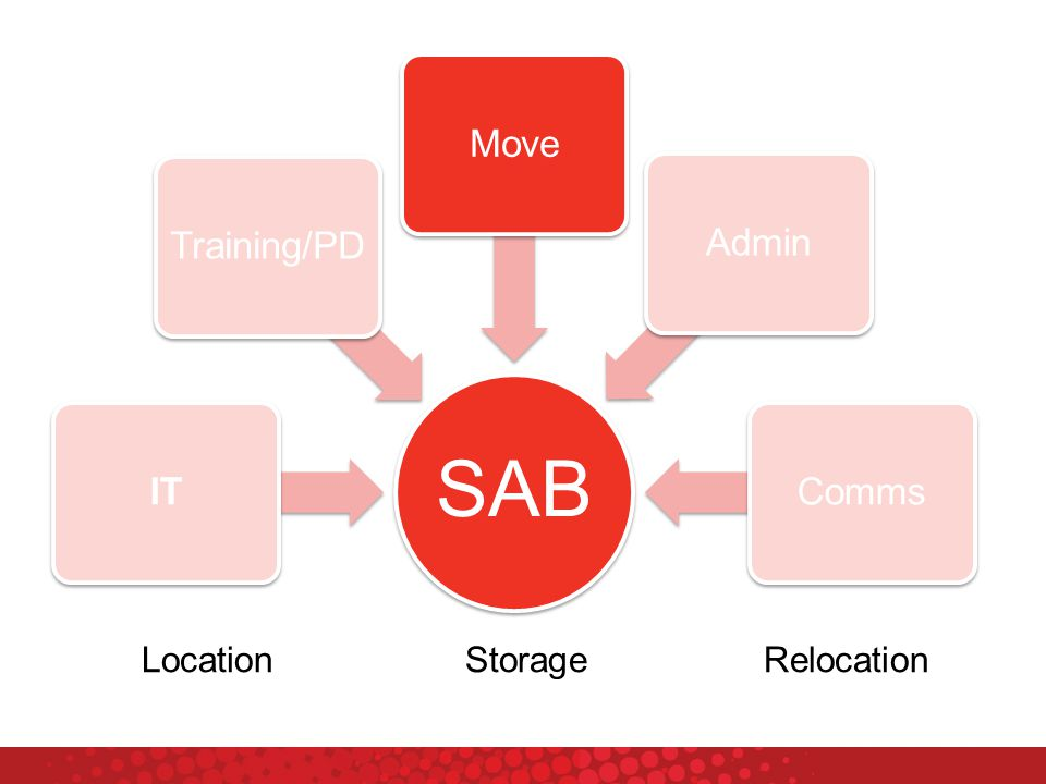 SAB ITTraining/PDMoveAdminComms LocationStorageRelocation