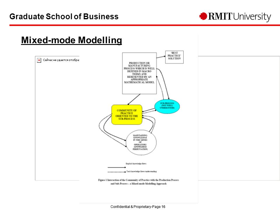 Confidential & Proprietary-Page 16 Graduate School of Business Mixed-mode Modelling