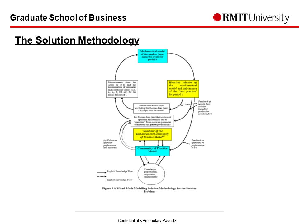Confidential & Proprietary-Page 18 Graduate School of Business The Solution Methodology