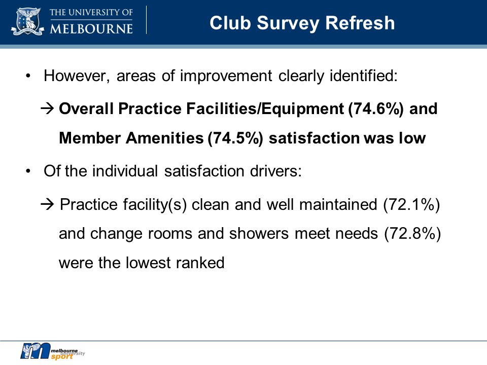 Club Survey Refresh However, areas of improvement clearly identified:  Overall Practice Facilities/Equipment (74.6%) and Member Amenities (74.5%) satisfaction was low Of the individual satisfaction drivers:  Practice facility(s) clean and well maintained (72.1%) and change rooms and showers meet needs (72.8%) were the lowest ranked