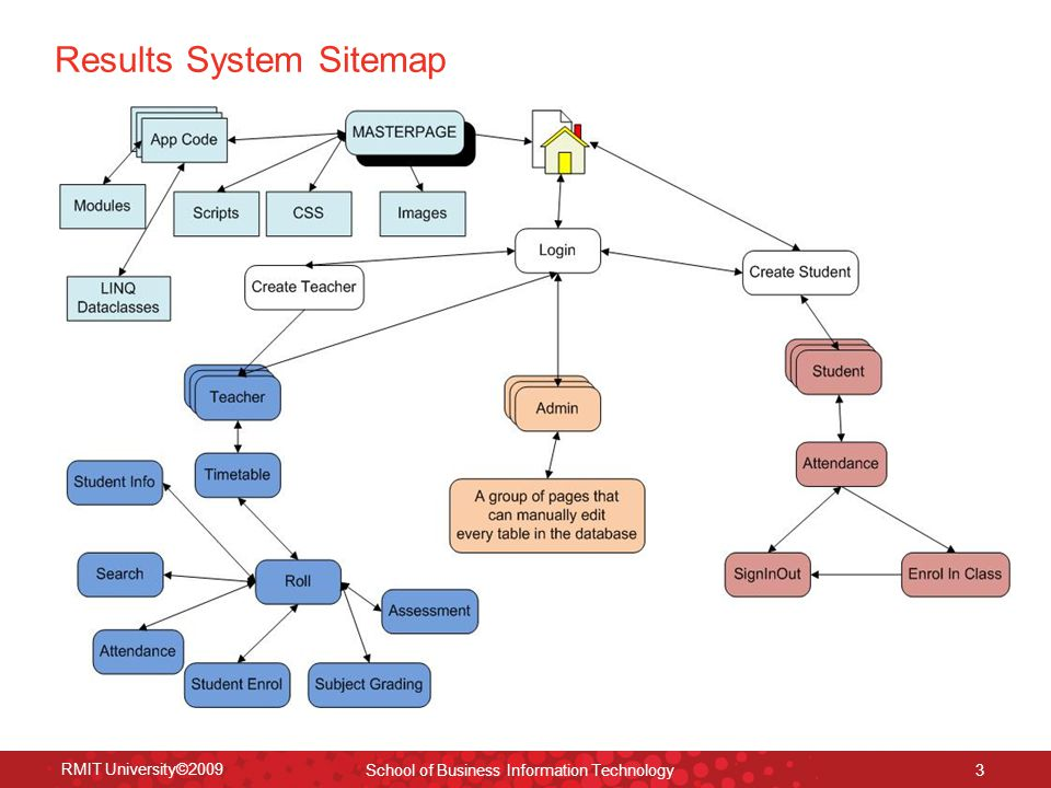 Results System Sitemap RMIT University©2009 School of Business Information Technology 3