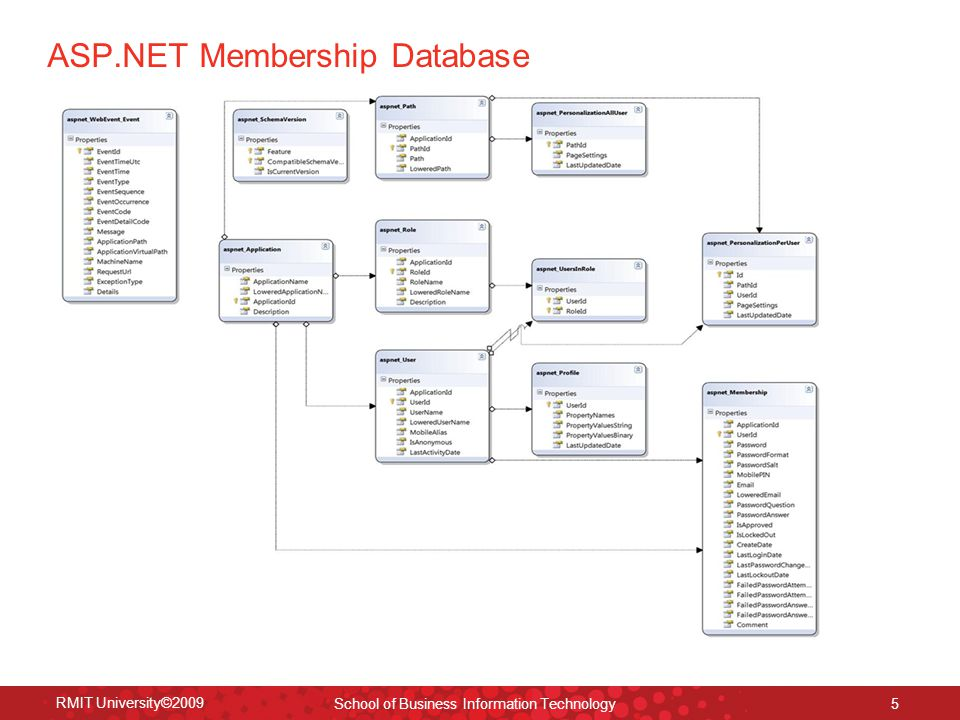 ASP.NET Membership Database RMIT University©2009 School of Business Information Technology 5