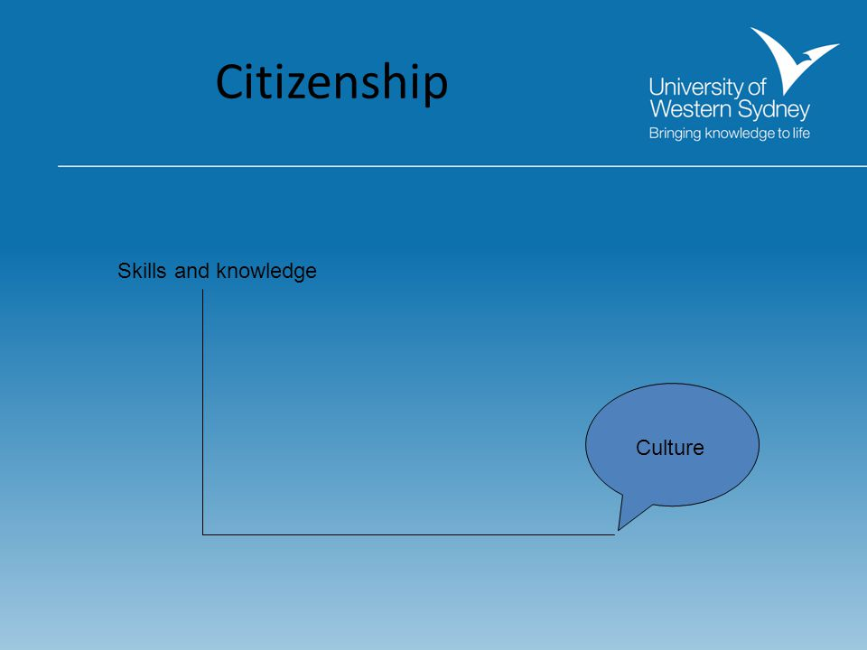 Citizenship Skills and knowledge Culture