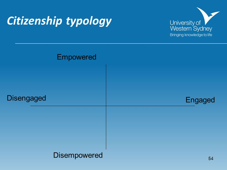 54 Citizenship typology Disempowered Empowered Engaged Disengaged