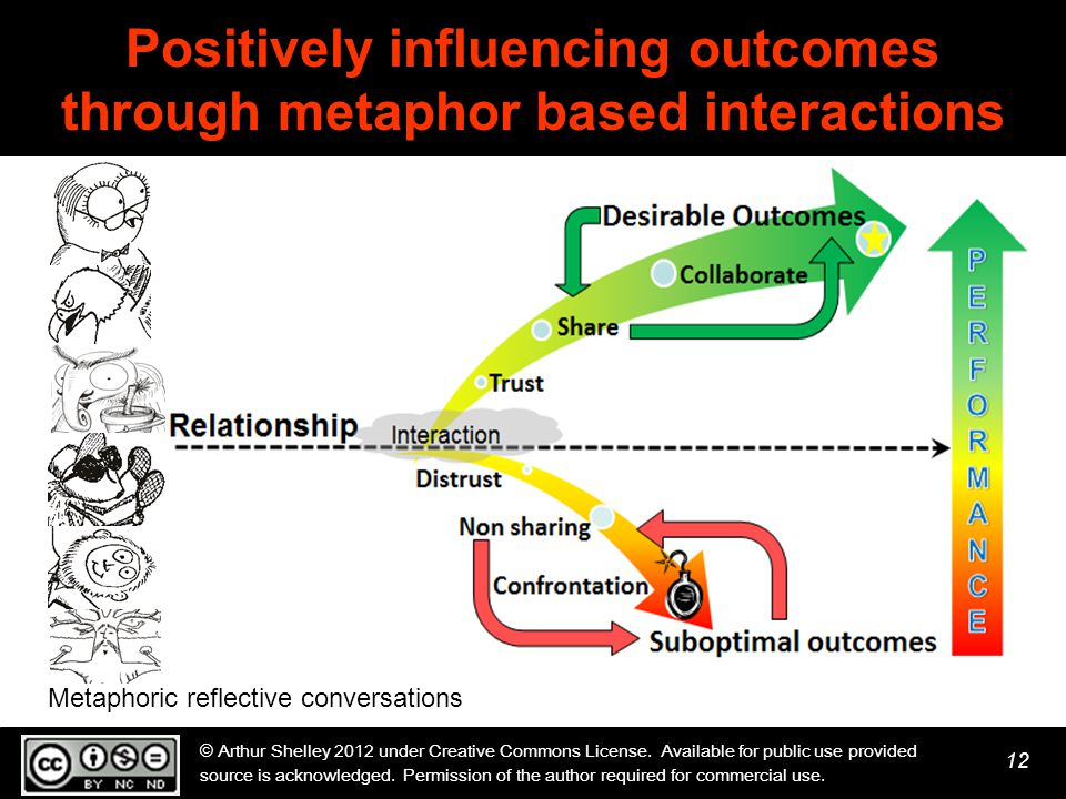 12 Positively influencing outcomes through metaphor based interactions © Arthur Shelley 2012 under Creative Commons License.