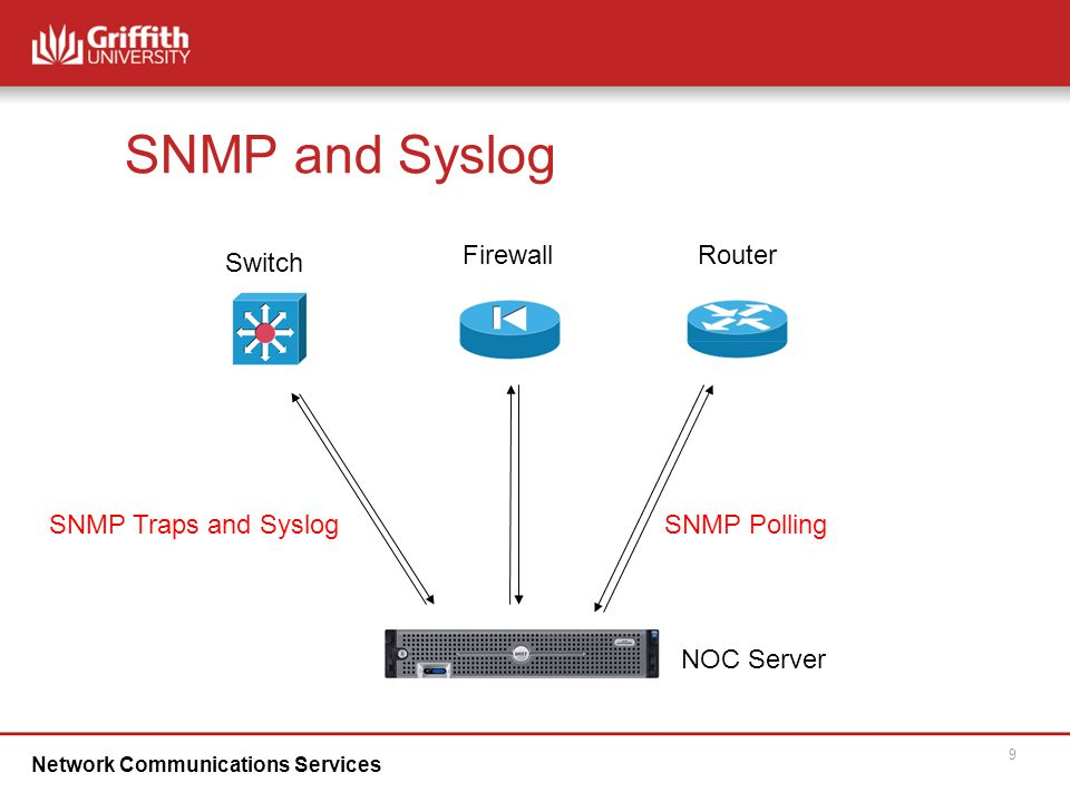 Network Communications Services 9 SNMP and Syslog NOC Server SNMP Polling Switch FirewallRouter SNMP Traps and Syslog