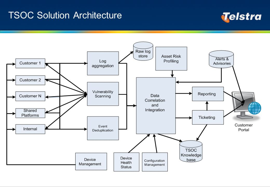 TSOC Solution Architecture