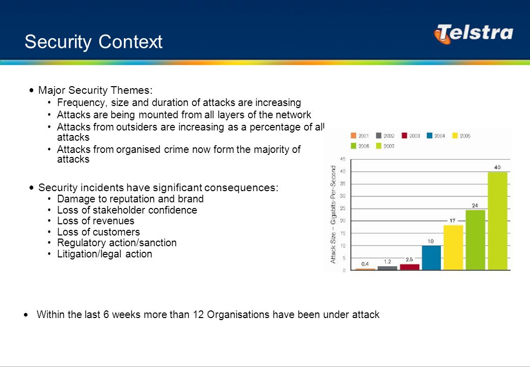 Security Context Major Security Themes: Frequency, size and duration of attacks are increasing Attacks are being mounted from all layers of the network Attacks from outsiders are increasing as a percentage of all attacks Attacks from organised crime now form the majority of attacks Security incidents have significant consequences: Damage to reputation and brand Loss of stakeholder confidence Loss of revenues Loss of customers Regulatory action/sanction Litigation/legal action Within the last 6 weeks more than 12 Organisations have been under attack